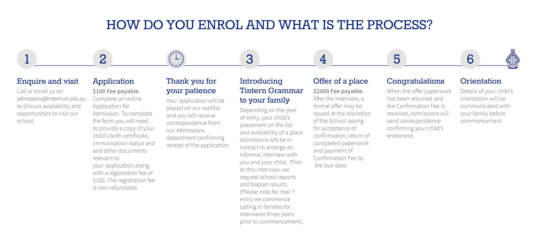 How To Enrol Application Tintern Grammar