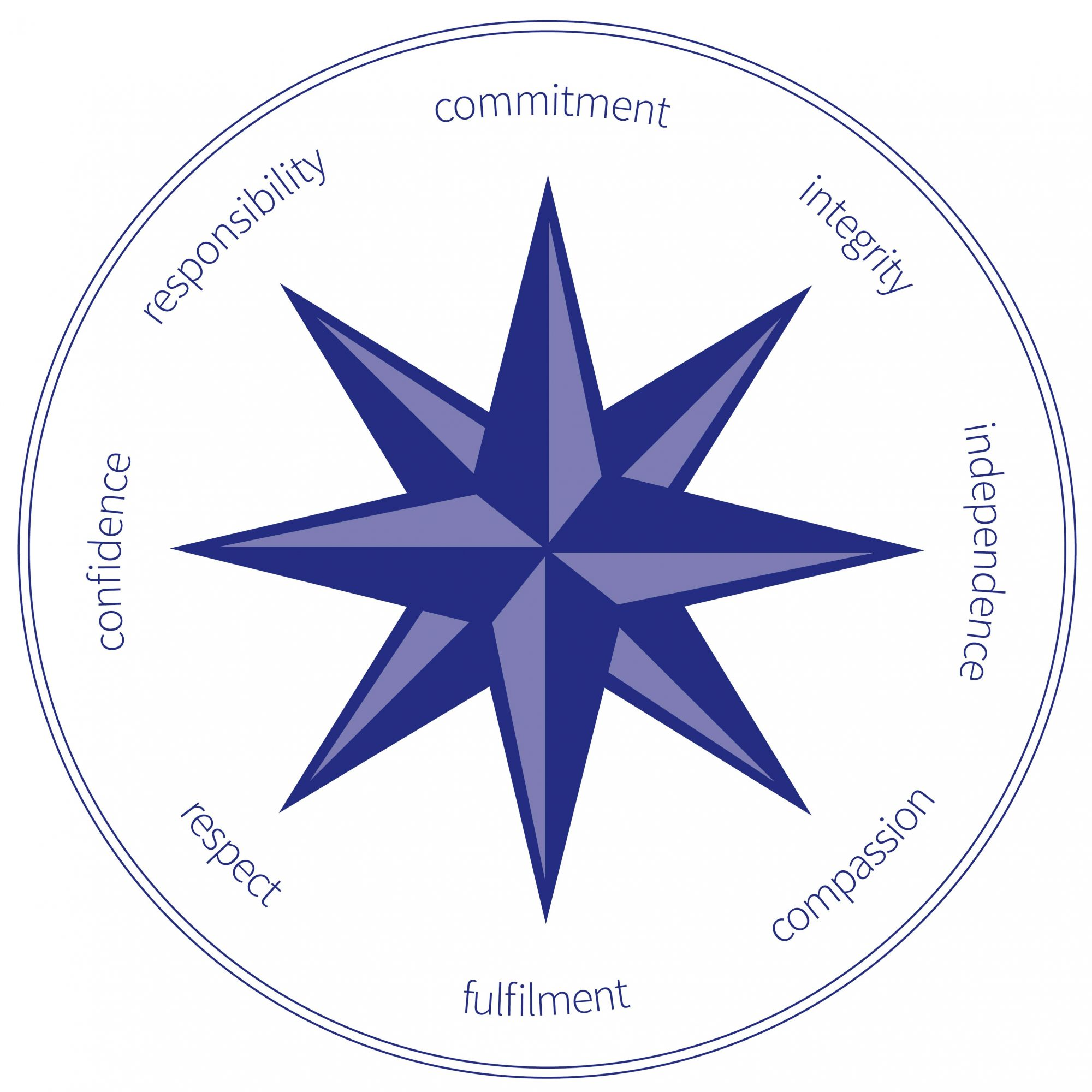 Tintern values compass